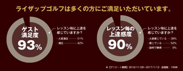 ライザップゴルフ横浜東口店の評判(会員談)